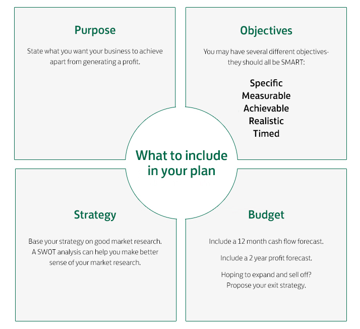 Personal Business Plan Template