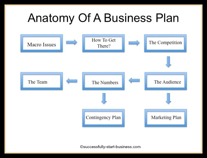 Business Plan Template Online Free Printable Schedule Template