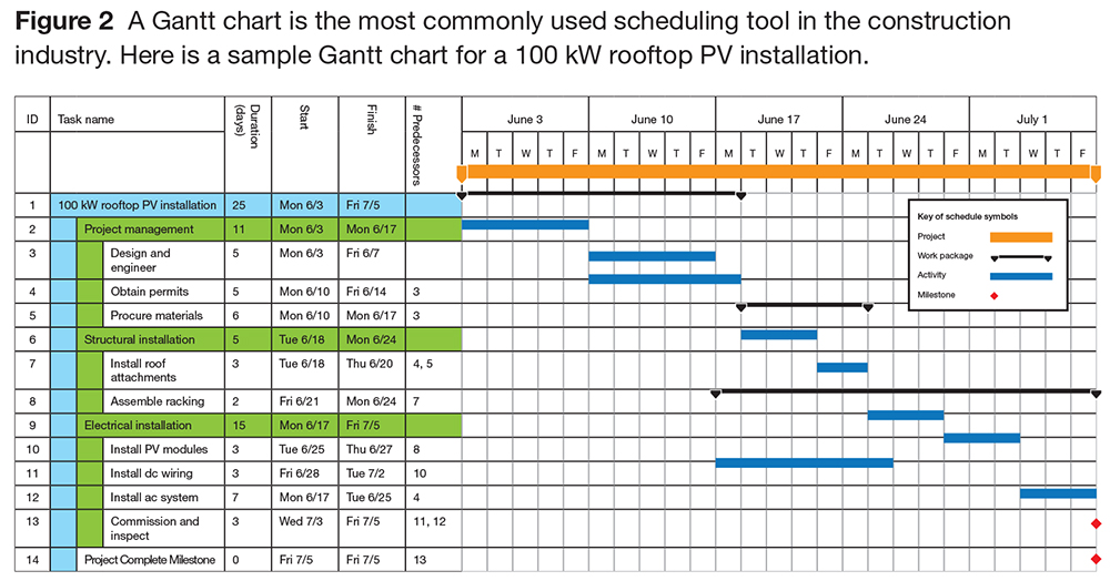 Managing PV Installations with a Gantt Chart
