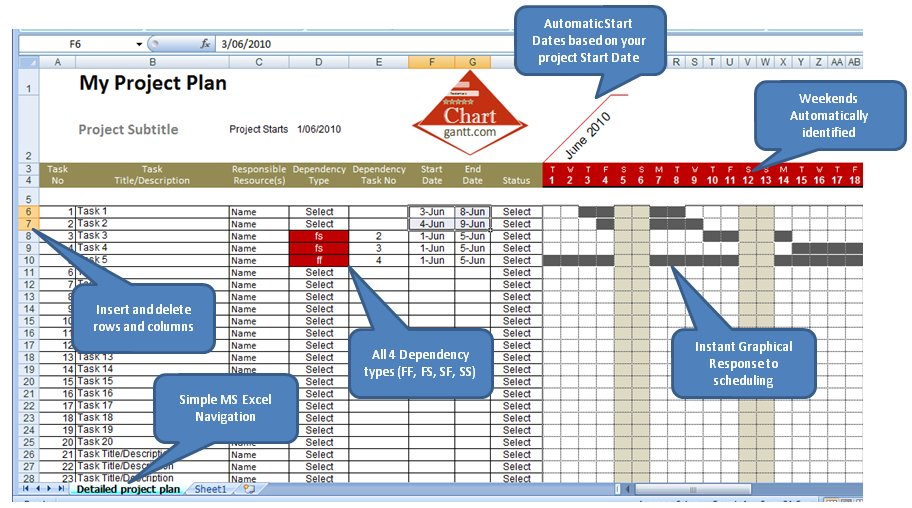 Creating A Gantt Chart Template In Excel