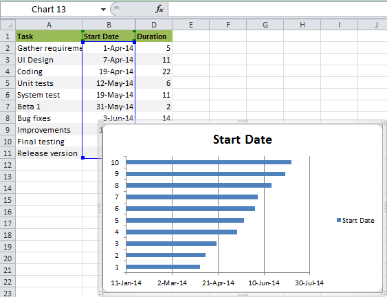 how to do a gantt chart