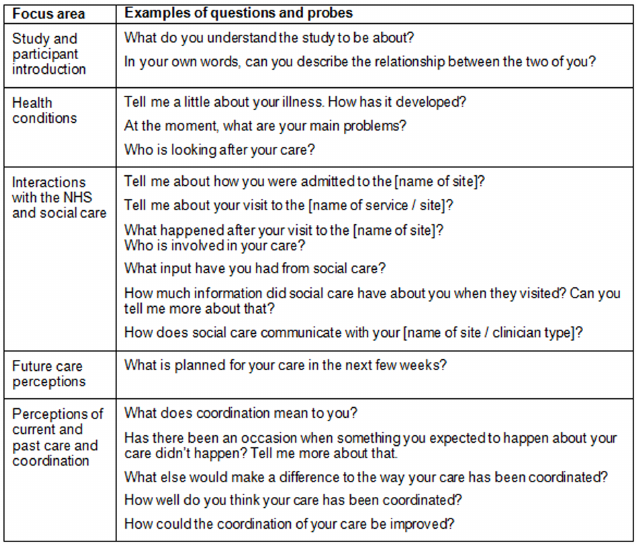 Outline of interview schedule and examples of questions and probes