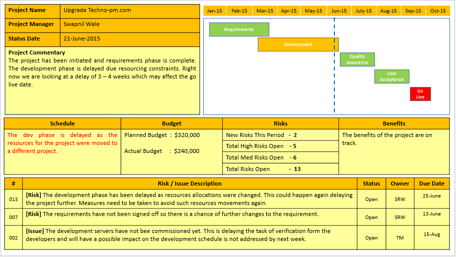 Project Weekly Status Report Template Excel (2) | Professional And