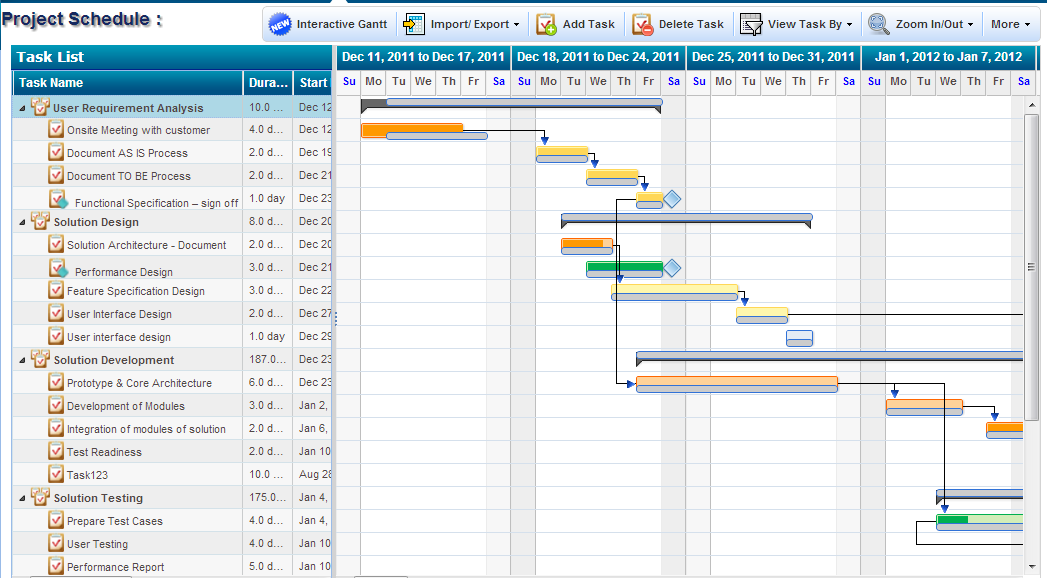Task Management Software, Gantt Chart Software | ZilicusPM