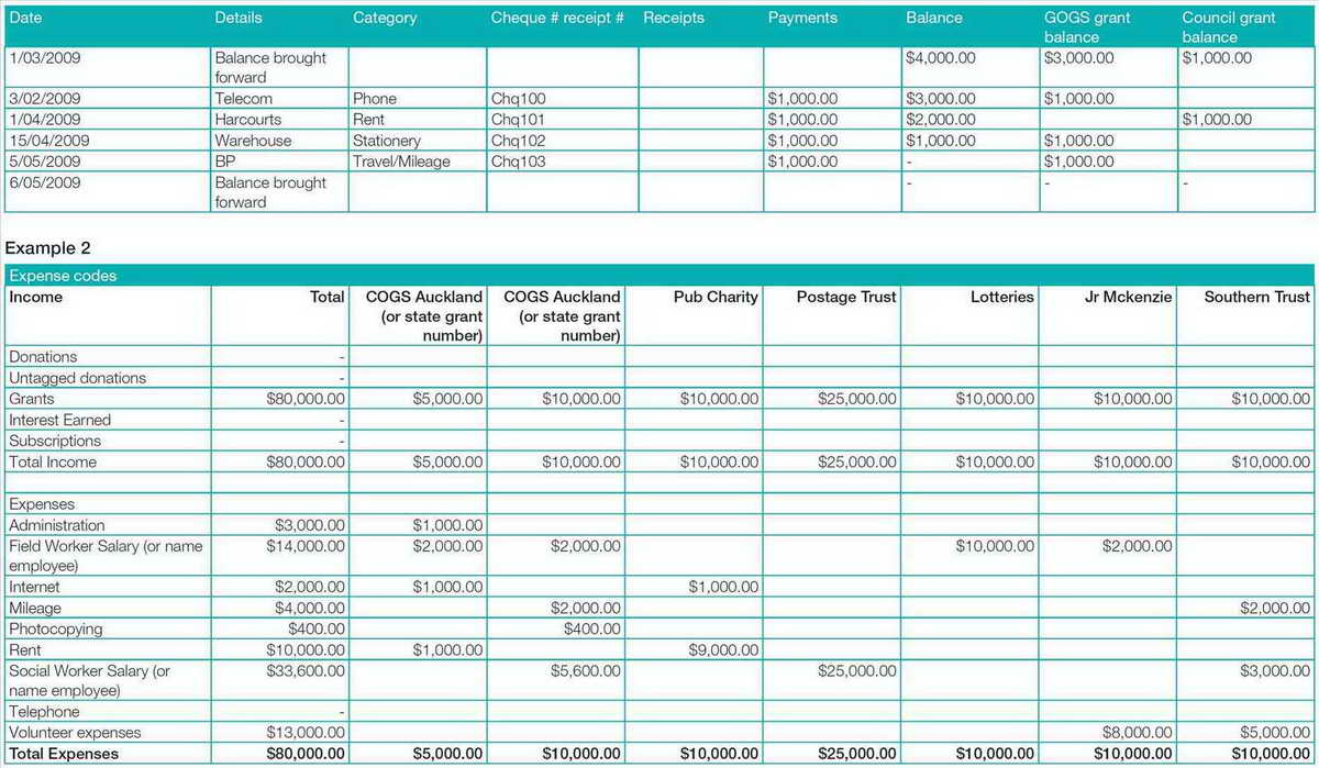 Business Profit And Loss Spreadsheet With Project Project Profit